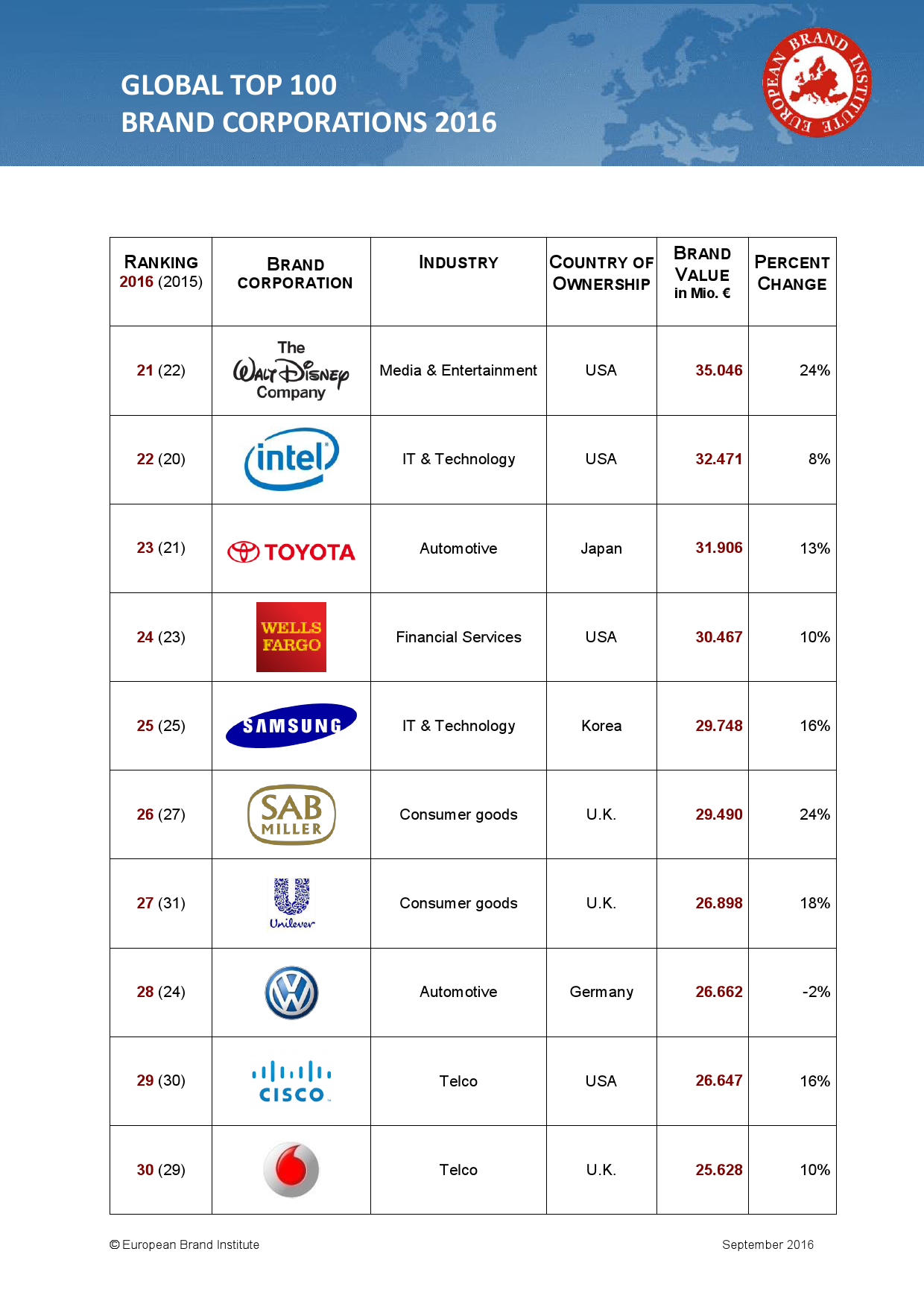 GLOBAL TOP 100 BRAND CORPORATIONS 2016_000003