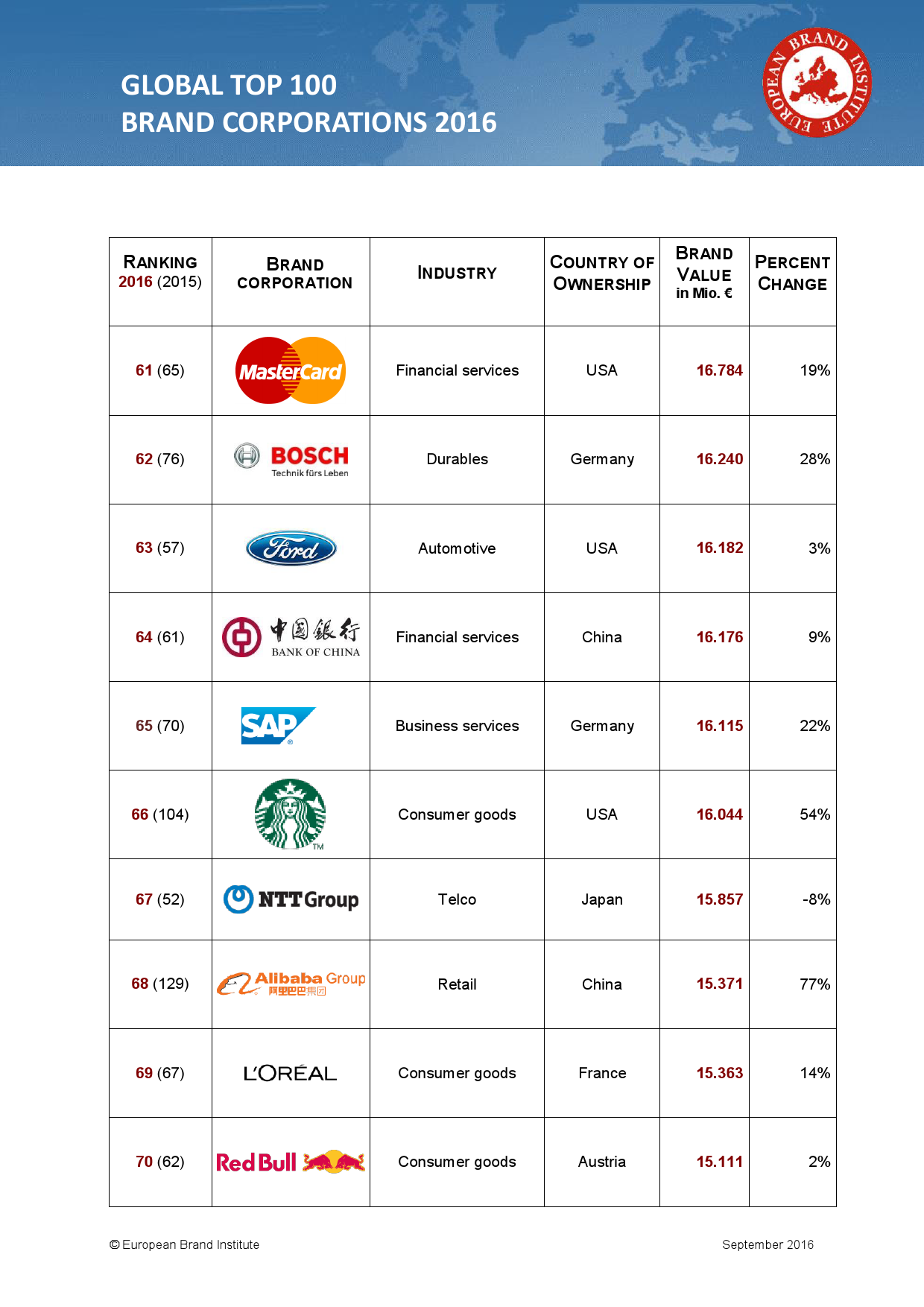 GLOBAL TOP 100 BRAND CORPORATIONS 2016_000007
