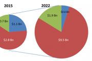 Strategy Analytics:预计2022年移动音乐市场规模达到120亿美元