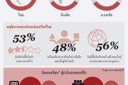 普华永道:调查显示51%泰国消费者喜爱社交媒体购物