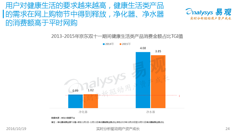 %e4%b8%ad%e5%9b%bd%e7%bd%91%e4%b8%8a%e9%9b%b6%e5%94%ae%e8%b4%ad%e7%89%a9%e8%8a%82%e6%b6%88%e8%b4%b9%e8%80%85%e8%a1%8c%e4%b8%ba%e4%b8%93%e9%a2%98%e7%a0%94%e7%a9%b62016_000024