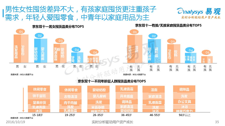%e4%b8%ad%e5%9b%bd%e7%bd%91%e4%b8%8a%e9%9b%b6%e5%94%ae%e8%b4%ad%e7%89%a9%e8%8a%82%e6%b6%88%e8%b4%b9%e8%80%85%e8%a1%8c%e4%b8%ba%e4%b8%93%e9%a2%98%e7%a0%94%e7%a9%b62016_000035