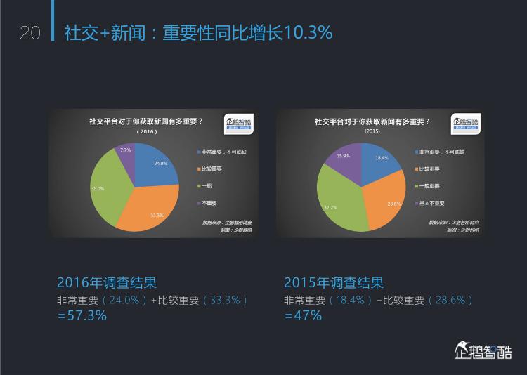 %e6%99%ba%e5%aa%92%e6%9d%a5%e4%b8%b4%ef%bc%9a2016%e4%b8%ad%e5%9b%bd%e6%96%b0%e5%aa%92%e4%bd%93%e8%b6%8b%e5%8a%bf%e6%8a%a5%e5%91%8a-%e4%bc%81%e9%b9%85%e6%99%ba%e9%85%b7_000021