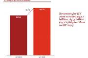 IAB:2016年上半年美国网络广告收入报告(附报告)