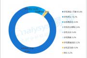易观:2016年Q3中国移动网购市场交易规模达9619.1亿元