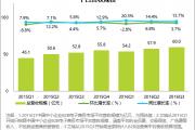 艾瑞咨询:2016年Q3中国中小企业B2B电子商务平台服务营收规模为60.0亿元