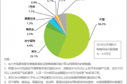 艾瑞咨询:2016年Q3中国网络购物市场交易规模为1.15万亿元
