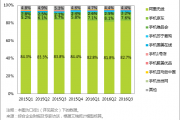 艾瑞咨询:2016年Q3中国移动购物市场交易规模达8201.5亿元