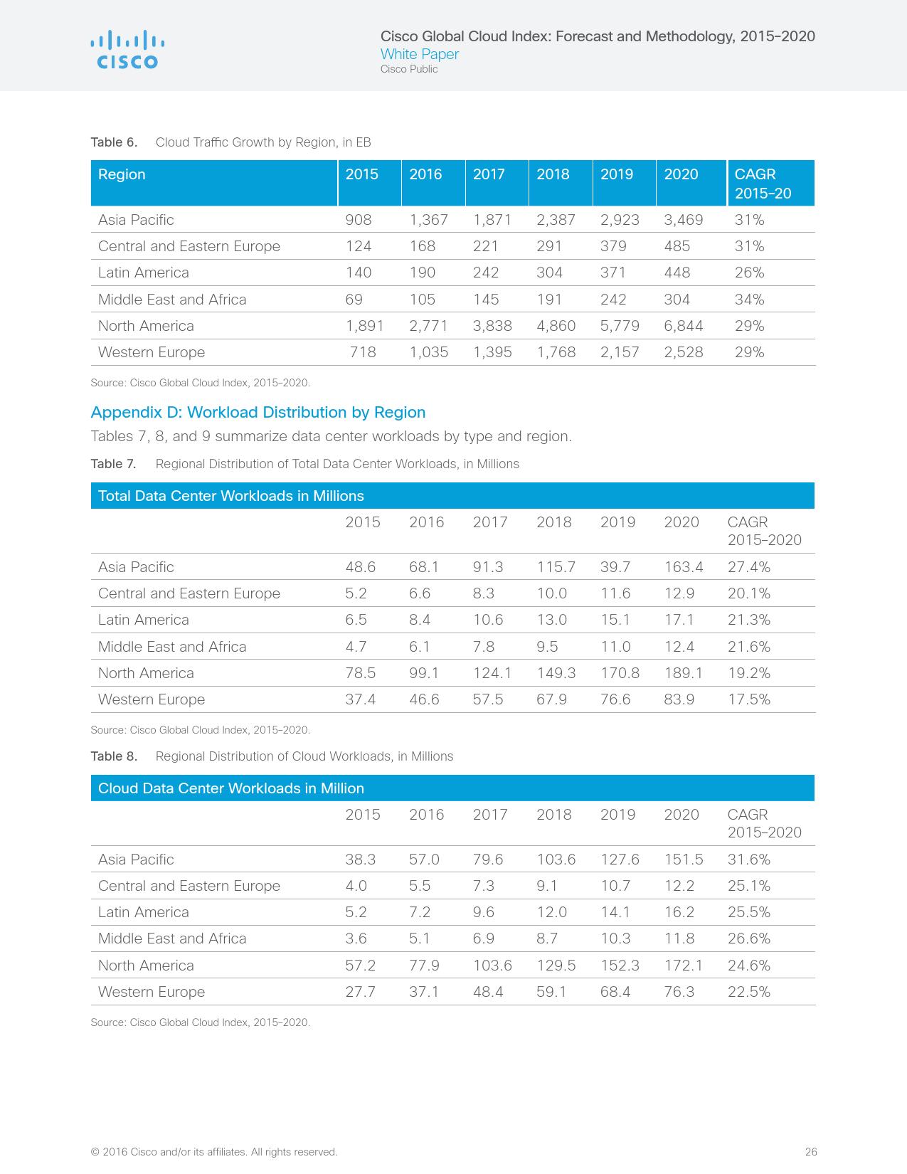 2015-2020%e5%85%a8%e7%90%83%e5%b9%b4%e5%ba%a6%e4%ba%91%e6%8c%87%e6%95%b0%e6%8a%a5%e5%91%8a_000026