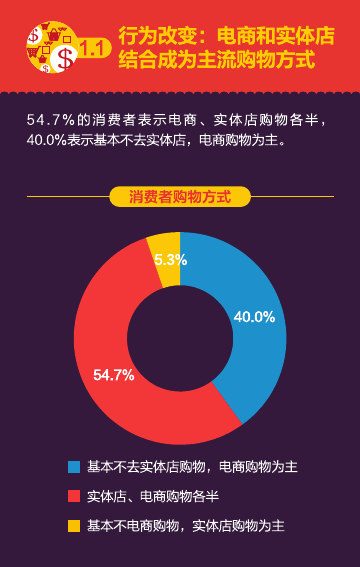 2016%e5%8f%8c%e5%8d%81%e4%b8%80%e6%b6%88%e8%b4%b9%e8%a1%8c%e4%b8%ba%e6%8a%a5%e5%91%8a%ef%bc%88%e7%9f%a5%e8%90%8c%e5%92%a8%e8%af%a2%ef%bc%89_000008