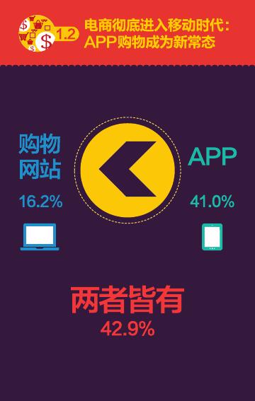 2016%e5%8f%8c%e5%8d%81%e4%b8%80%e6%b6%88%e8%b4%b9%e8%a1%8c%e4%b8%ba%e6%8a%a5%e5%91%8a%ef%bc%88%e7%9f%a5%e8%90%8c%e5%92%a8%e8%af%a2%ef%bc%89_000009