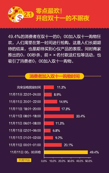 2016%e5%8f%8c%e5%8d%81%e4%b8%80%e6%b6%88%e8%b4%b9%e8%a1%8c%e4%b8%ba%e6%8a%a5%e5%91%8a%ef%bc%88%e7%9f%a5%e8%90%8c%e5%92%a8%e8%af%a2%ef%bc%89_000018