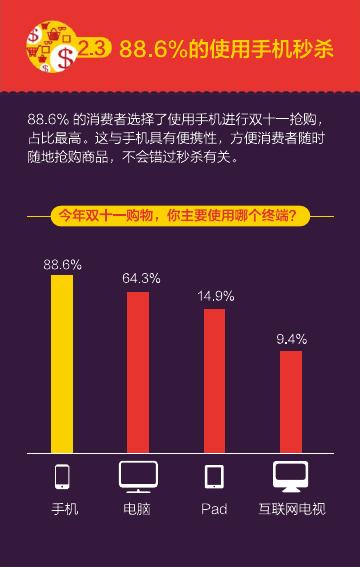 2016%e5%8f%8c%e5%8d%81%e4%b8%80%e6%b6%88%e8%b4%b9%e8%a1%8c%e4%b8%ba%e6%8a%a5%e5%91%8a%ef%bc%88%e7%9f%a5%e8%90%8c%e5%92%a8%e8%af%a2%ef%bc%89_000020