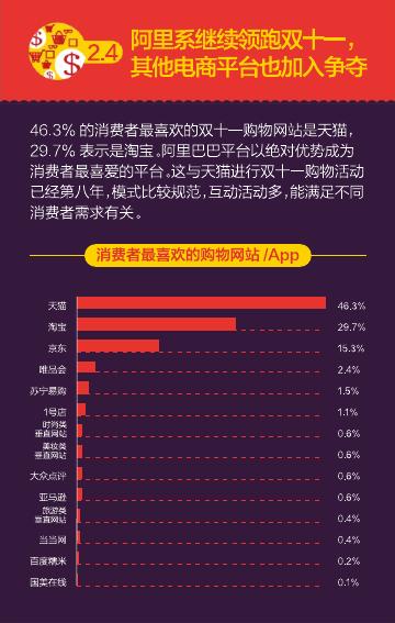 2016%e5%8f%8c%e5%8d%81%e4%b8%80%e6%b6%88%e8%b4%b9%e8%a1%8c%e4%b8%ba%e6%8a%a5%e5%91%8a%ef%bc%88%e7%9f%a5%e8%90%8c%e5%92%a8%e8%af%a2%ef%bc%89_000021