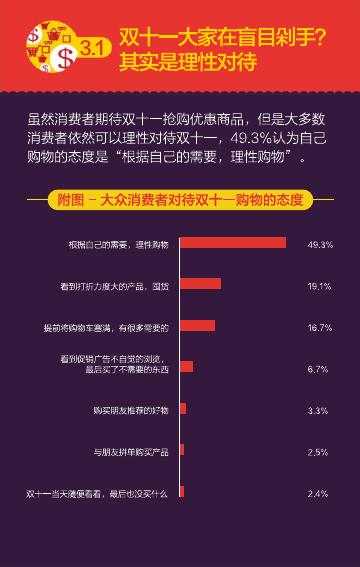2016%e5%8f%8c%e5%8d%81%e4%b8%80%e6%b6%88%e8%b4%b9%e8%a1%8c%e4%b8%ba%e6%8a%a5%e5%91%8a%ef%bc%88%e7%9f%a5%e8%90%8c%e5%92%a8%e8%af%a2%ef%bc%89_000030