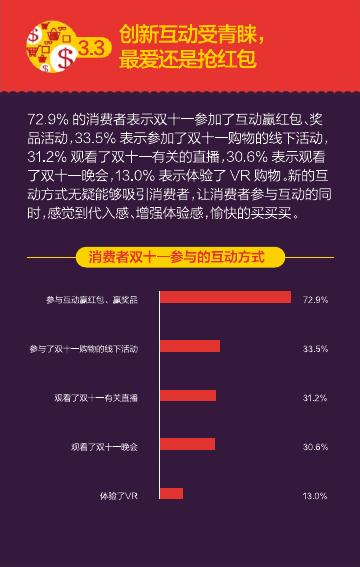 2016%e5%8f%8c%e5%8d%81%e4%b8%80%e6%b6%88%e8%b4%b9%e8%a1%8c%e4%b8%ba%e6%8a%a5%e5%91%8a%ef%bc%88%e7%9f%a5%e8%90%8c%e5%92%a8%e8%af%a2%ef%bc%89_000032