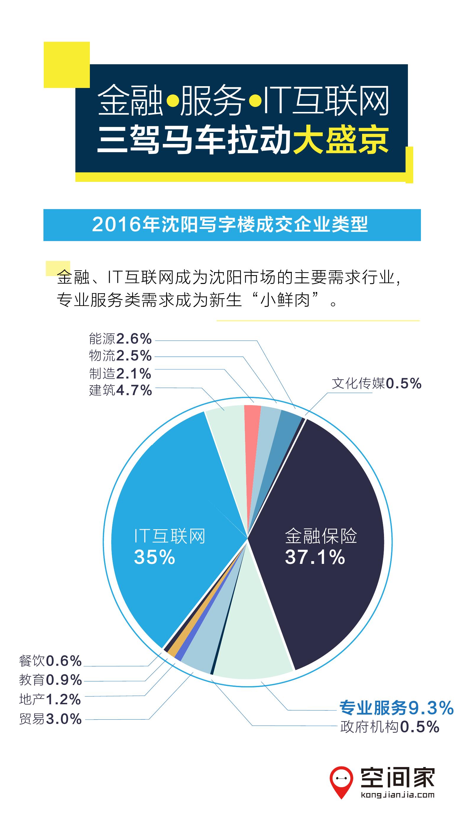 2016%e5%b9%b4%e6%b2%88%e9%98%b3%e5%86%99%e5%ad%97%e6%a5%bc%e5%b8%82%e5%9c%ba%e6%8a%a5%e5%91%8a_000006