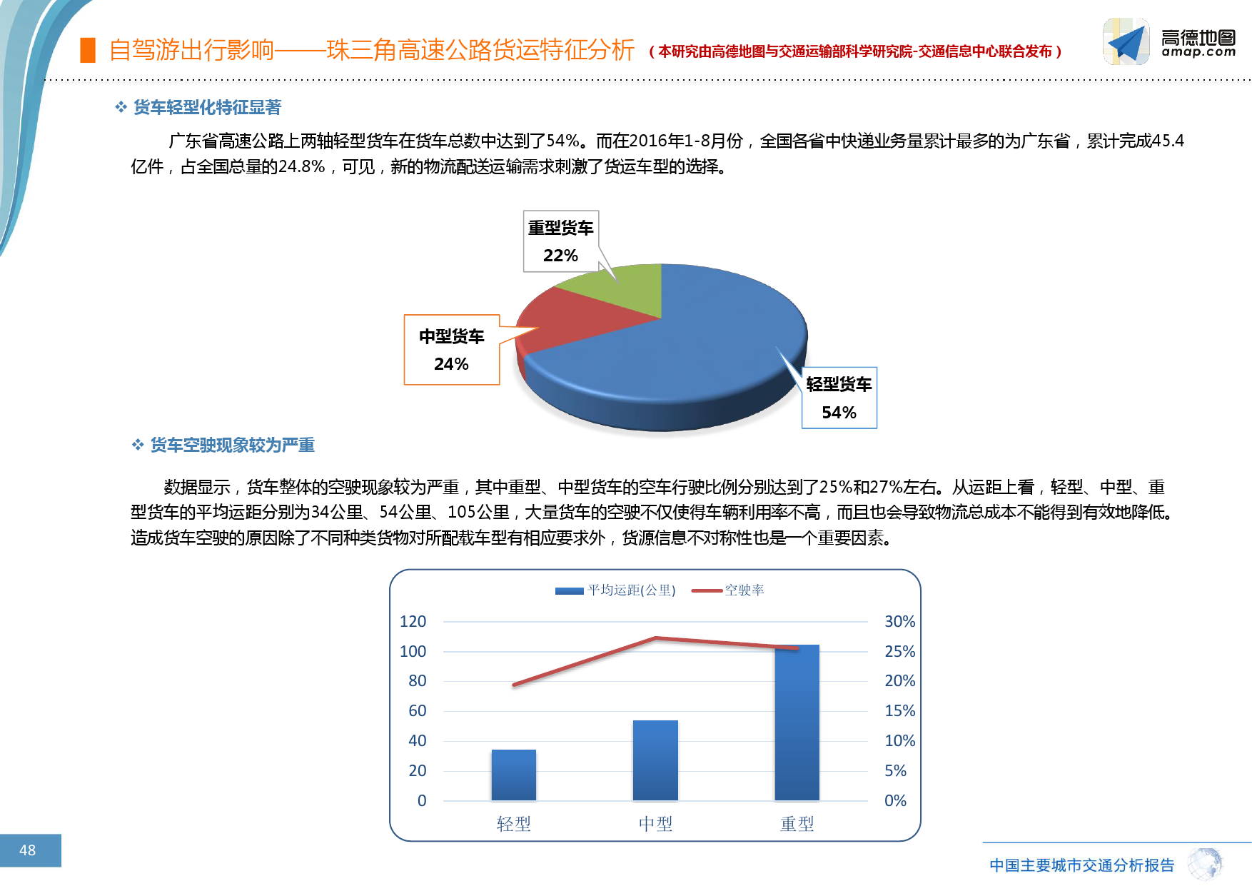 2016%e5%b9%b4q3%e4%b8%ad%e5%9b%bd%e4%b8%bb%e8%a6%81%e5%9f%8e%e5%b8%82%e4%ba%a4%e9%80%9a%e5%88%86%e6%9e%90%e6%8a%a5%e5%91%8a_000048