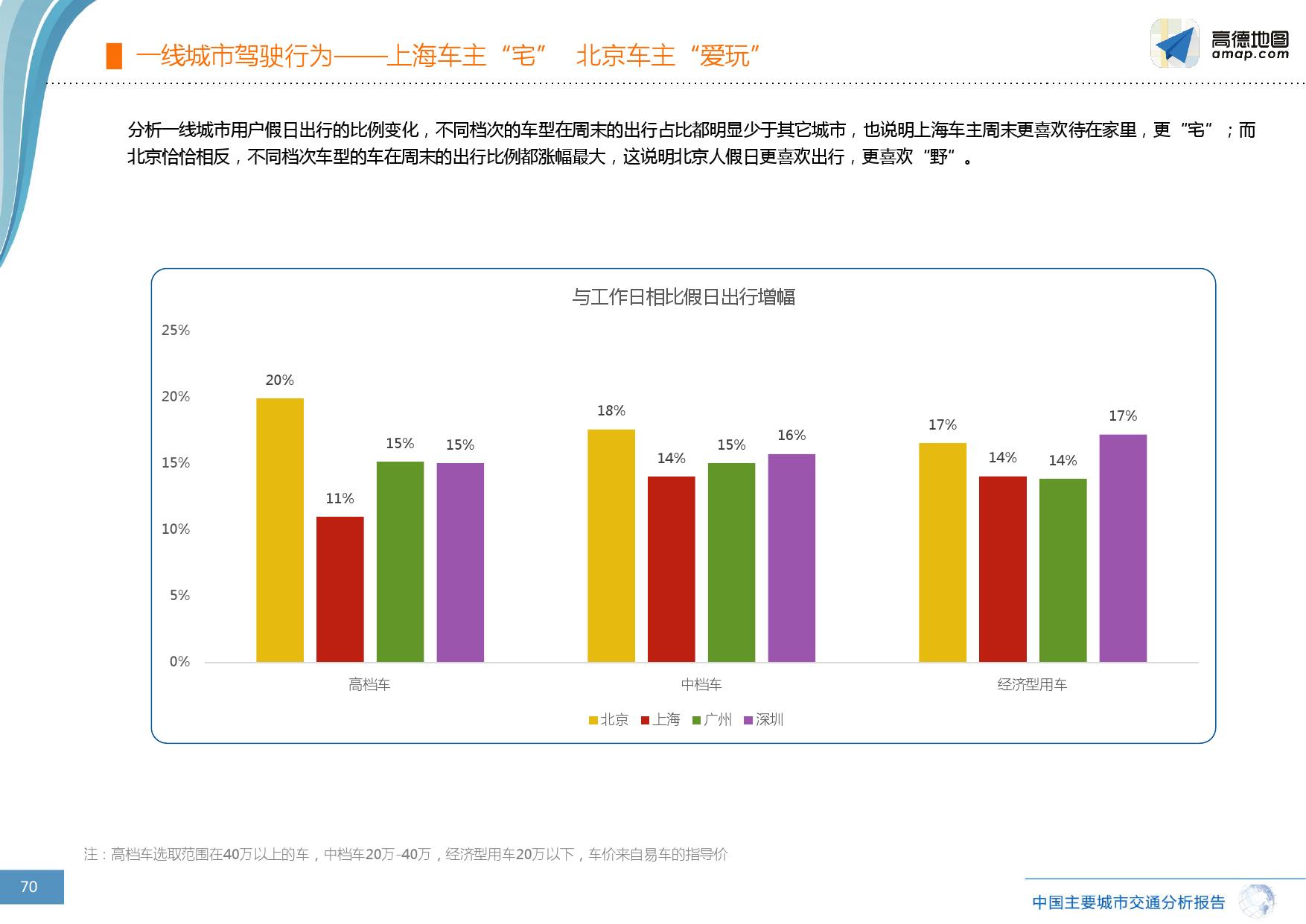 2016%e5%b9%b4q3%e4%b8%ad%e5%9b%bd%e4%b8%bb%e8%a6%81%e5%9f%8e%e5%b8%82%e4%ba%a4%e9%80%9a%e5%88%86%e6%9e%90%e6%8a%a5%e5%91%8a_000070