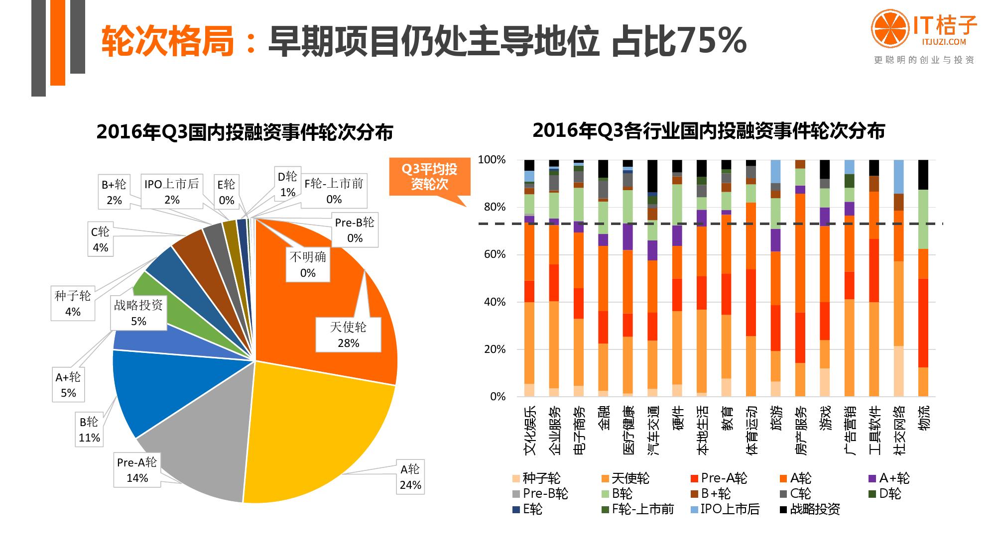 2016%e5%b9%b4q3%e4%b8%ad%e5%9b%bd%e4%ba%92%e8%81%94%e7%bd%91%e5%88%9b%e4%b8%9a%e6%8a%95%e8%b5%84%e5%88%86%e6%9e%90%e6%8a%a5%e5%91%8a_000016
