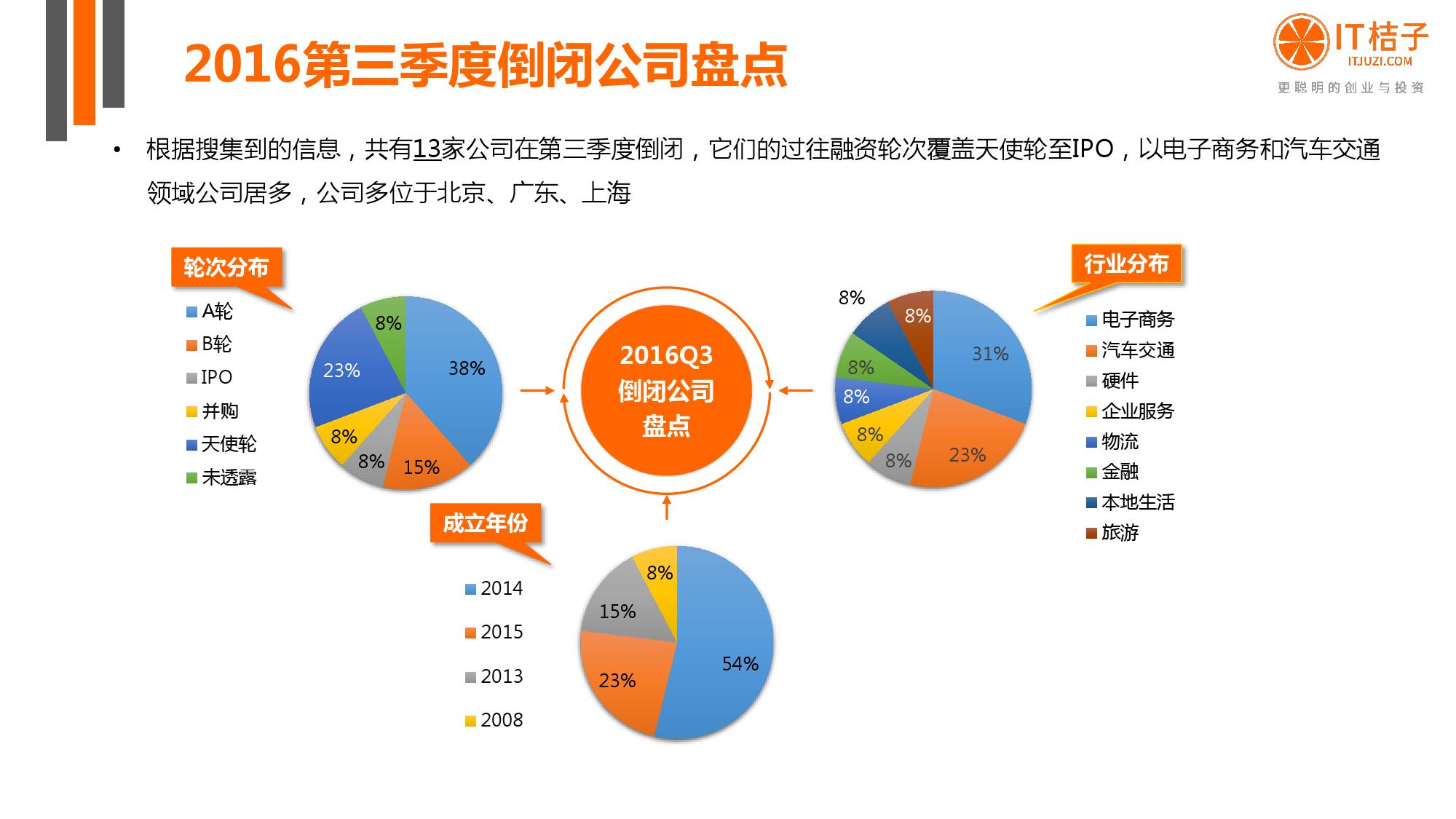 2016%e5%b9%b4q3%e4%b8%ad%e5%9b%bd%e4%ba%92%e8%81%94%e7%bd%91%e5%88%9b%e4%b8%9a%e6%8a%95%e8%b5%84%e5%88%86%e6%9e%90%e6%8a%a5%e5%91%8a_000050