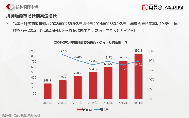 2016%e6%8a%97%e8%82%bf%e7%98%a4%e8%8d%af%e7%94%b5%e5%95%86%e5%a4%a7%e6%95%b0%e6%8d%ae%e5%88%86%e6%9e%90%e6%8a%a5%e5%91%8a_000007