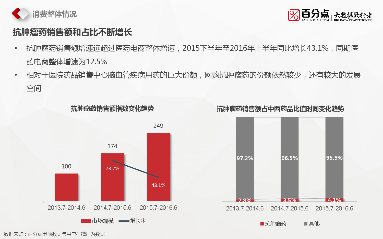 2016%e6%8a%97%e8%82%bf%e7%98%a4%e8%8d%af%e7%94%b5%e5%95%86%e5%a4%a7%e6%95%b0%e6%8d%ae%e5%88%86%e6%9e%90%e6%8a%a5%e5%91%8a_000010