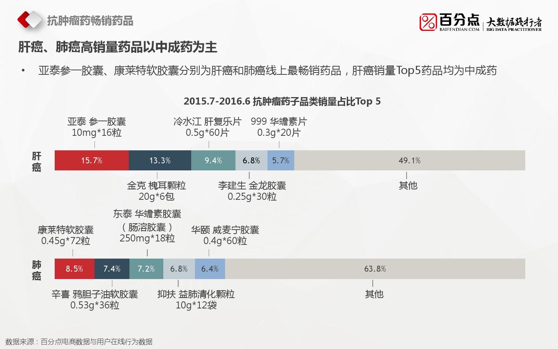 2016%e6%8a%97%e8%82%bf%e7%98%a4%e8%8d%af%e7%94%b5%e5%95%86%e5%a4%a7%e6%95%b0%e6%8d%ae%e5%88%86%e6%9e%90%e6%8a%a5%e5%91%8a_000015