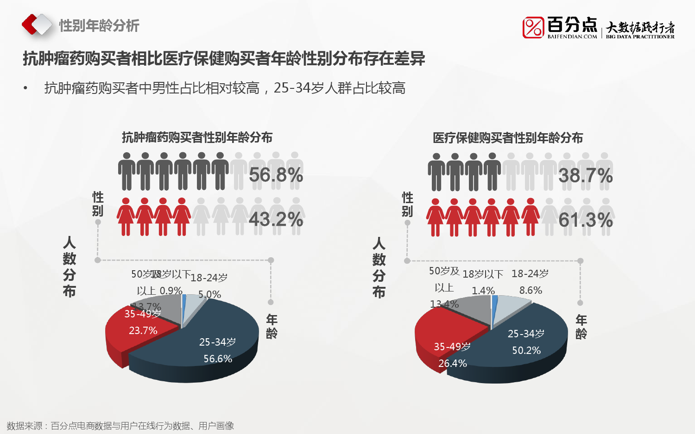 2016%e6%8a%97%e8%82%bf%e7%98%a4%e8%8d%af%e7%94%b5%e5%95%86%e5%a4%a7%e6%95%b0%e6%8d%ae%e5%88%86%e6%9e%90%e6%8a%a5%e5%91%8a_000018