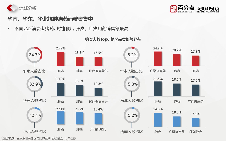 2016%e6%8a%97%e8%82%bf%e7%98%a4%e8%8d%af%e7%94%b5%e5%95%86%e5%a4%a7%e6%95%b0%e6%8d%ae%e5%88%86%e6%9e%90%e6%8a%a5%e5%91%8a_000021