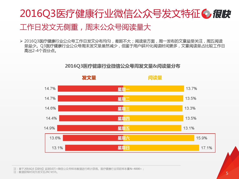 henkuai-2016q3%e5%8c%bb%e7%96%97%e5%81%a5%e5%ba%b7%e8%a1%8c%e4%b8%9a%e5%be%ae%e4%bf%a1%e5%85%ac%e4%bc%97%e5%8f%b7%e6%95%b0%e6%8d%ae%e6%b4%9e%e5%af%9f%e6%8a%a5%e5%91%8a_000005