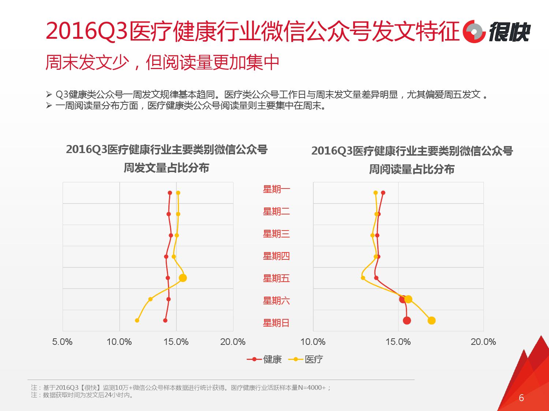 henkuai-2016q3%e5%8c%bb%e7%96%97%e5%81%a5%e5%ba%b7%e8%a1%8c%e4%b8%9a%e5%be%ae%e4%bf%a1%e5%85%ac%e4%bc%97%e5%8f%b7%e6%95%b0%e6%8d%ae%e6%b4%9e%e5%af%9f%e6%8a%a5%e5%91%8a_000006
