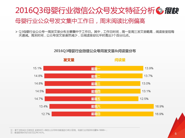 henkuai-2016q3%e6%af%8d%e5%a9%b4%e8%a1%8c%e4%b8%9a%e5%be%ae%e4%bf%a1%e5%85%ac%e4%bc%97%e5%8f%b7%e6%95%b0%e6%8d%ae%e6%b4%9e%e5%af%9f%e6%8a%a5%e5%91%8a_000006