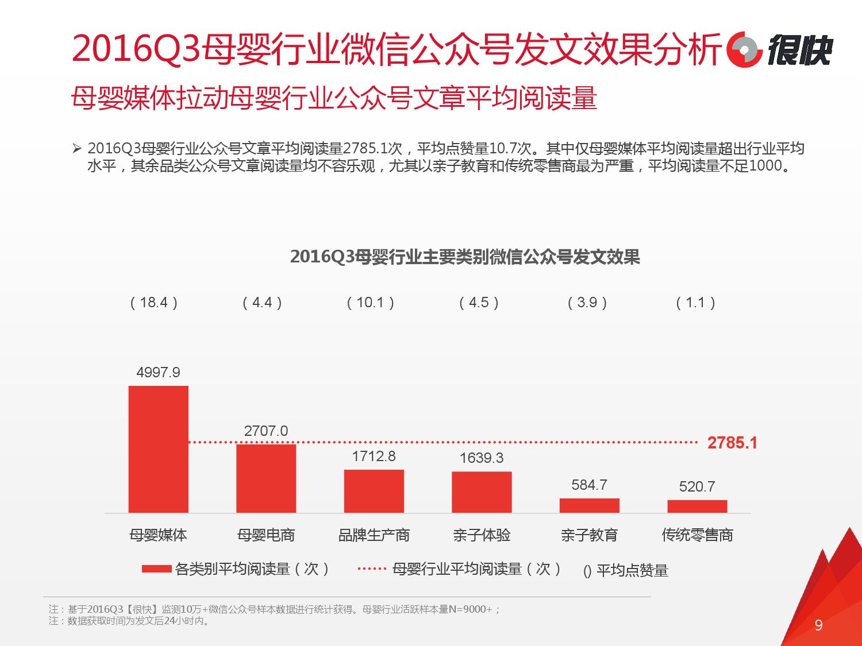 2016年Q3中国母婴行业微信公众号数据洞察