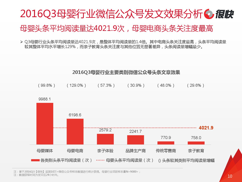 henkuai-2016q3%e6%af%8d%e5%a9%b4%e8%a1%8c%e4%b8%9a%e5%be%ae%e4%bf%a1%e5%85%ac%e4%bc%97%e5%8f%b7%e6%95%b0%e6%8d%ae%e6%b4%9e%e5%af%9f%e6%8a%a5%e5%91%8a_000010