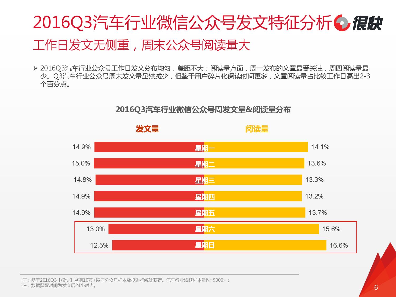 henkuai-2016q3%e6%b1%bd%e8%bd%a6%e8%a1%8c%e4%b8%9a%e5%be%ae%e4%bf%a1%e5%85%ac%e4%bc%97%e5%8f%b7%e6%95%b0%e6%8d%ae%e6%b4%9e%e5%af%9f%e6%8a%a5%e5%91%8a_000006