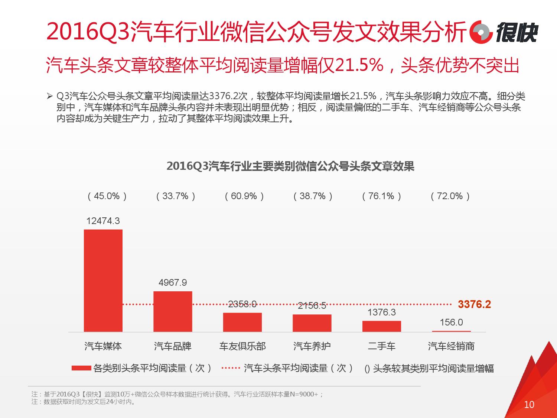 henkuai-2016q3%e6%b1%bd%e8%bd%a6%e8%a1%8c%e4%b8%9a%e5%be%ae%e4%bf%a1%e5%85%ac%e4%bc%97%e5%8f%b7%e6%95%b0%e6%8d%ae%e6%b4%9e%e5%af%9f%e6%8a%a5%e5%91%8a_000010