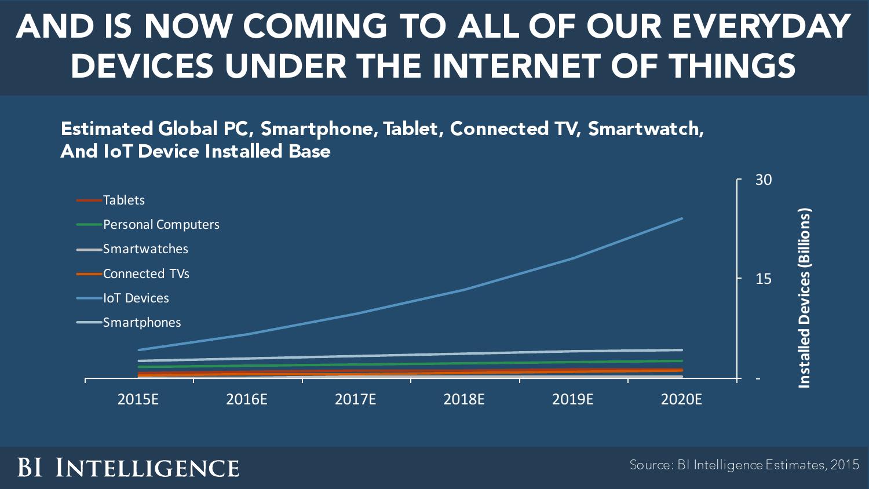 internet-of-everything-2016_000005