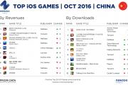 Newzoo:2016年10月中国、美国、欧洲手游收入榜和下载榜