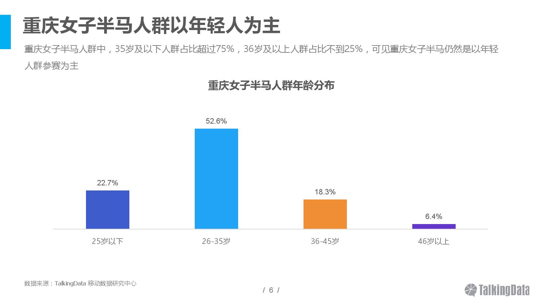 talkingdata%e9%87%8d%e5%ba%86%e5%9b%bd%e9%99%85%e5%a5%b3%e5%ad%90%e5%8d%8a%e7%a8%8b%e9%a9%ac%e6%8b%89%e6%9d%be%e8%b5%9b%e4%ba%ba%e7%be%a4%e6%b4%9e%e5%af%9f%e6%8a%a5%e5%91%8a_000006