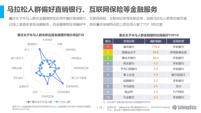 talkingdata%e9%87%8d%e5%ba%86%e5%9b%bd%e9%99%85%e5%a5%b3%e5%ad%90%e5%8d%8a%e7%a8%8b%e9%a9%ac%e6%8b%89%e6%9d%be%e8%b5%9b%e4%ba%ba%e7%be%a4%e6%b4%9e%e5%af%9f%e6%8a%a5%e5%91%8a_000016