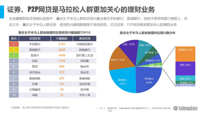talkingdata%e9%87%8d%e5%ba%86%e5%9b%bd%e9%99%85%e5%a5%b3%e5%ad%90%e5%8d%8a%e7%a8%8b%e9%a9%ac%e6%8b%89%e6%9d%be%e8%b5%9b%e4%ba%ba%e7%be%a4%e6%b4%9e%e5%af%9f%e6%8a%a5%e5%91%8a_000017