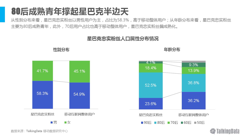 talkingdata-2016%e5%b9%b4%e6%98%9f%e5%b7%b4%e5%85%8b%e5%bf%a0%e5%ae%9e%e7%b2%89%e4%b8%9d%e4%ba%ba%e7%be%a4%e6%b4%9e%e5%af%9f_000006