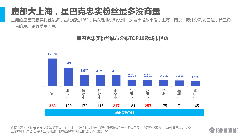 talkingdata-2016%e5%b9%b4%e6%98%9f%e5%b7%b4%e5%85%8b%e5%bf%a0%e5%ae%9e%e7%b2%89%e4%b8%9d%e4%ba%ba%e7%be%a4%e6%b4%9e%e5%af%9f_000009