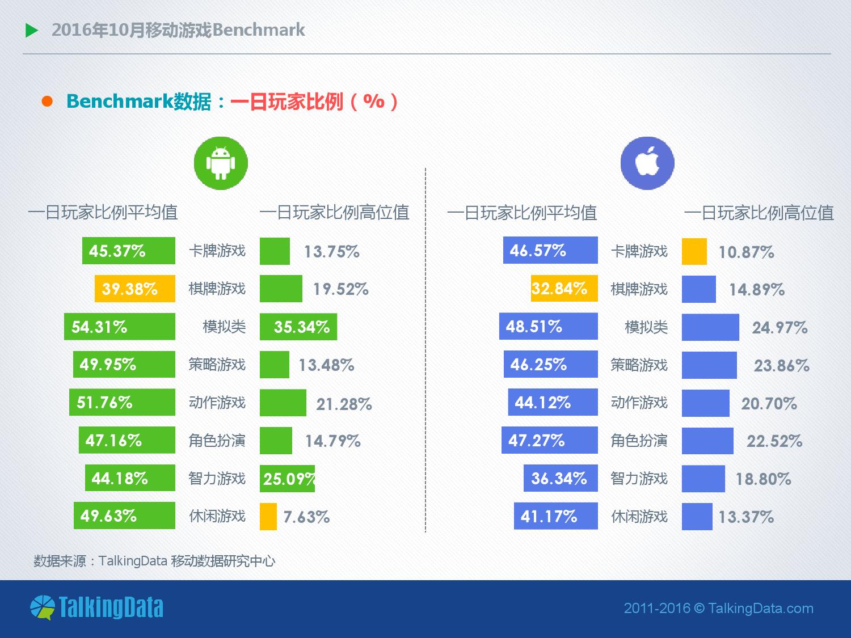 talkingdata-2016%e5%b9%b410%e6%9c%88%e7%a7%bb%e5%8a%a8%e6%b8%b8%e6%88%8fbenchmark%e6%8c%87%e6%a0%87%e6%95%b0%e6%8d%ae_000008