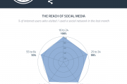 GWI:98%的成年网民是社交媒体用户