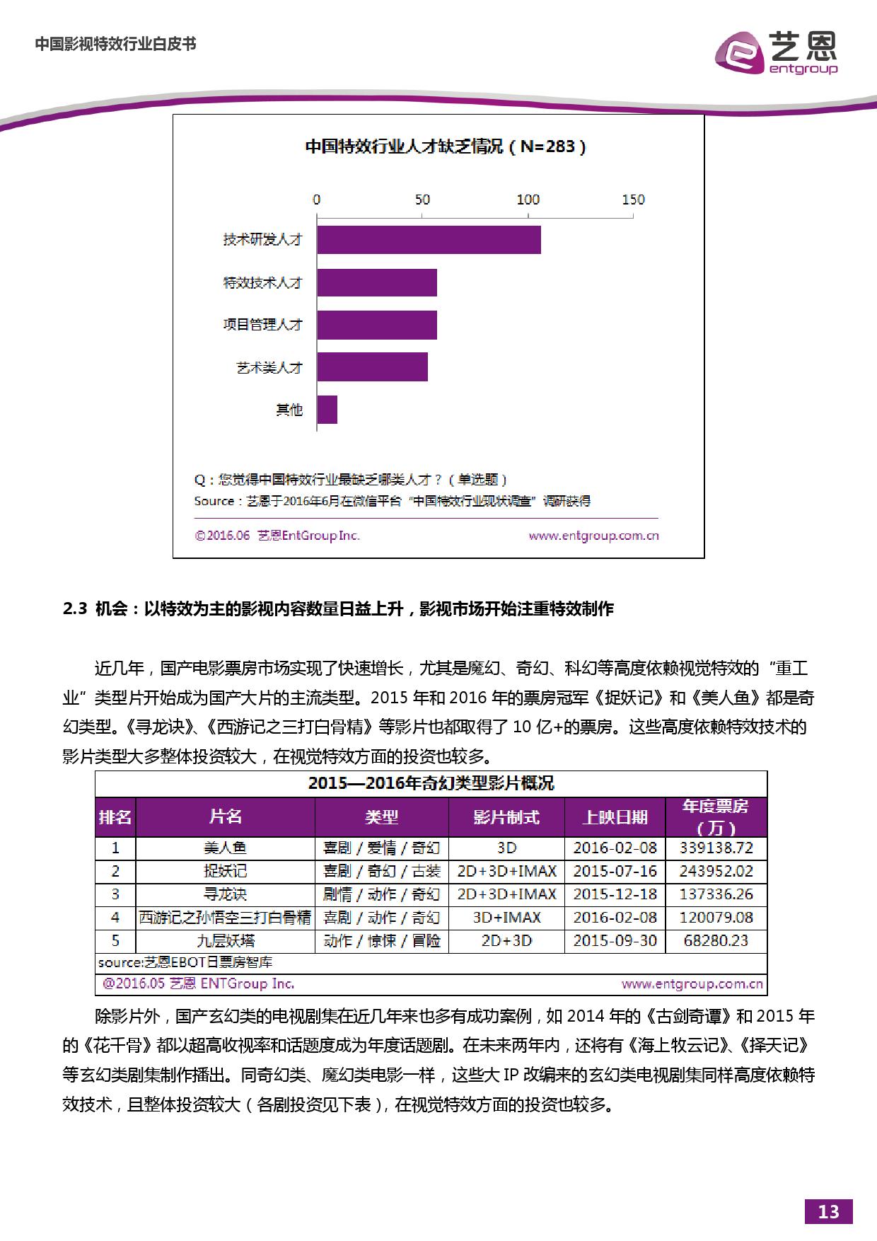 %e4%b8%ad%e5%9b%bd%e5%bd%b1%e8%a7%86%e7%89%b9%e6%95%88%e5%b8%82%e5%9c%ba%e7%a0%94%e7%a9%b6%e6%8a%a5%e5%91%8a_000014