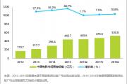 艾瑞咨询:预计2016年中国内地票房规模为445.6亿元