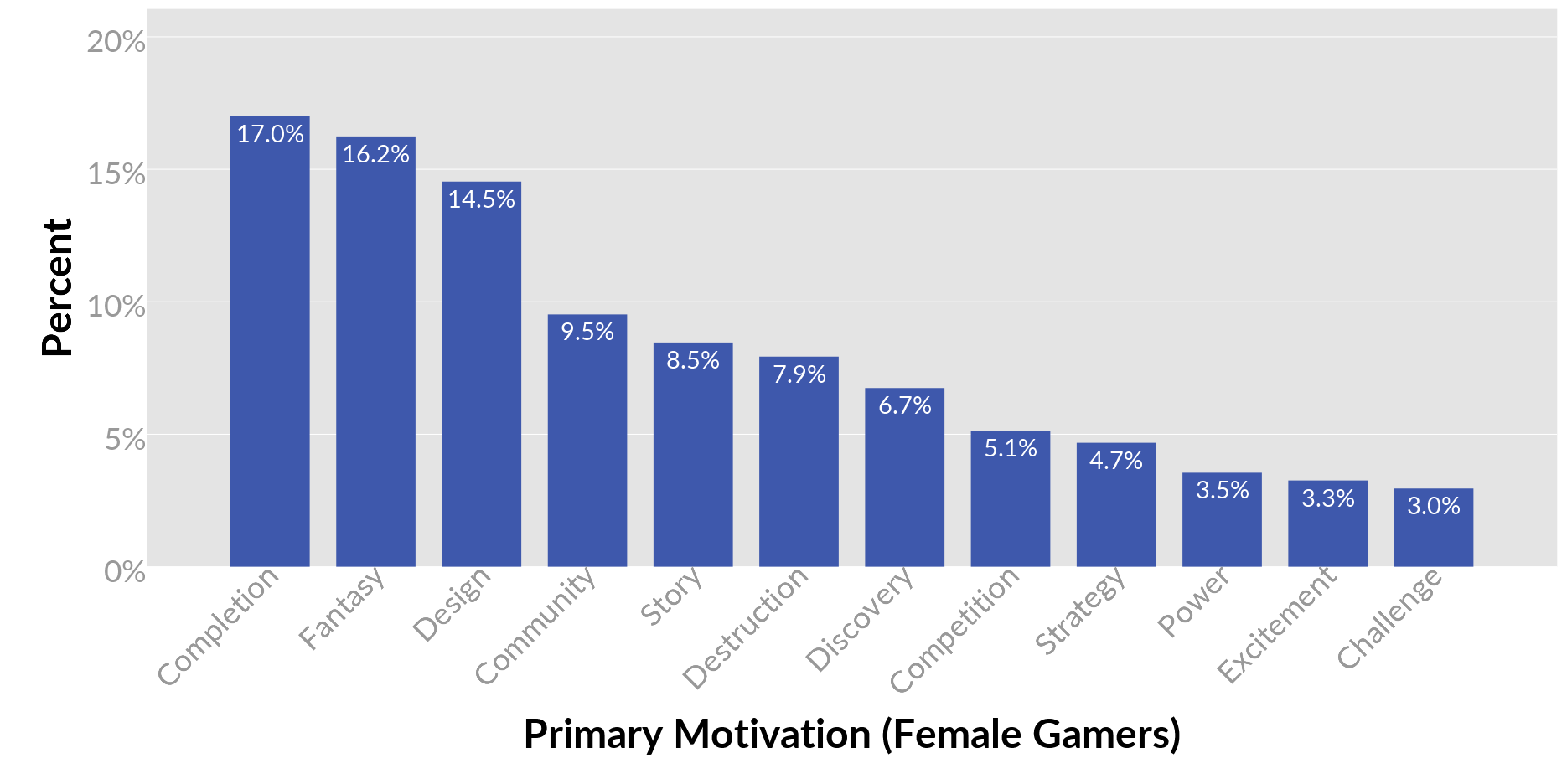 1482663354-5067-2-female-primary-motivations