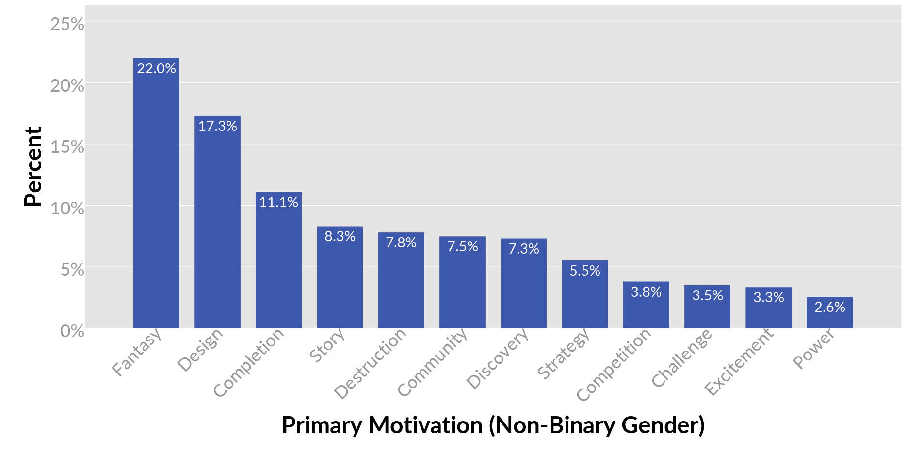 1482663451-8749-onbinary-primary-motivations